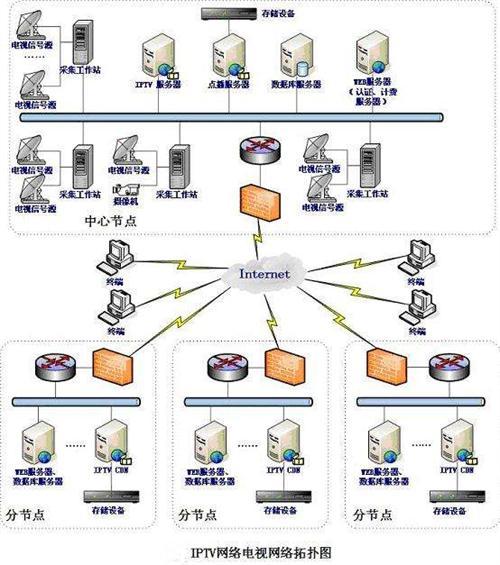 iptv互动电视系统方案