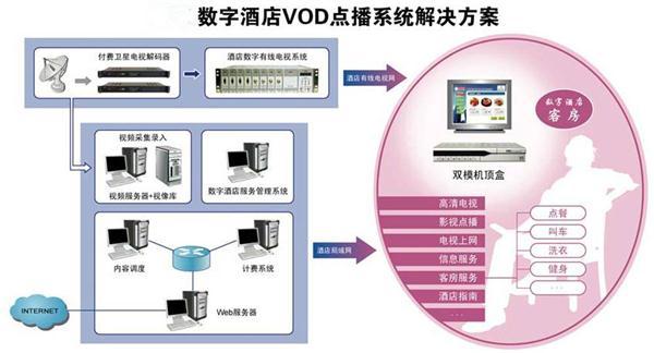 酒店智能IPTV解决方案
